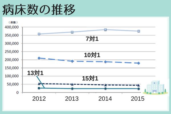 病床数の推移2012年~2015年、7対1が最も多く、10対1、15対1、13対1と続く