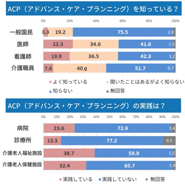 ACPの認知度に関する棒グラフ。「ACPについてよく知っている」は一般国民が3.3%、医師22.3%、看護師19.9%、介護職員7.6%、「聞いたことはあるがよく知らない」は一般国民19.2%、医師34.6%、看護師36.5%、介護職員40.0%、「知らない」は一般国民75.5%、医師41.6%、看護師42.3%、介護職員51.7%だった。「ACPの実践状況」について「実践している」としたのは病院が23.6%、診療所13.3%、介護老人福祉施設38.7%、介護老人保健施設32.4%、「実践していない」は病院72.9%、診療所77.2%、介護老人福祉施設59.9%、介護老人保健施設65.7%