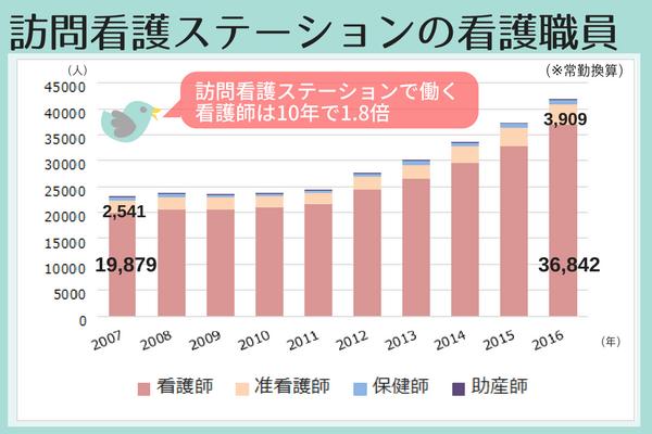 訪問看護ステーションの看護職員数の推移グラフ、2007年には看護師19879人、准看護師2541人だったが、2016年には36842人、准看護師3909人