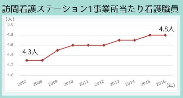訪問看護ステーション1事業所当たりの看護職員数の推移折れ線グラフ、2007年4.3人、2016年4.8人で微増傾向