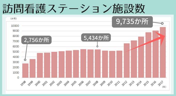 訪問看護ステーションの施設数の推移グラフ、1998年2756か所、2008年5434か所、2017年9735か所