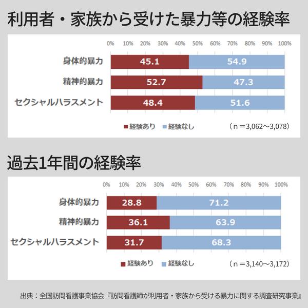 利用者・家族から受けた暴力の経験率のグラフ