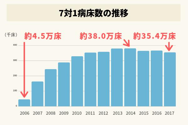 7対1病床数の推移の棒グラフ。7対1が誕生した2006年度は約4.5万床だったが、急速に増加し続け、2014年度に約38.0万床でピークに。その後やや減少し、2017年度は約35.4万床