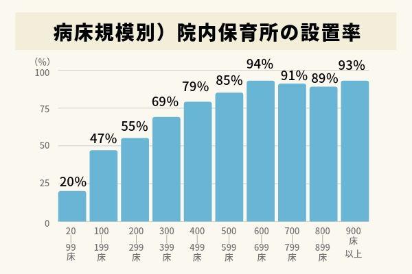 病床規模別院内保育所の設置率の棒グラフ。20~99床は20%、100~199床は47%、200~299床は55%、300~399床は69%、400~499床は79%、500~599床は85%、600~699床は94%、700~799床は91%、800~899床は89%、900床以上は93%