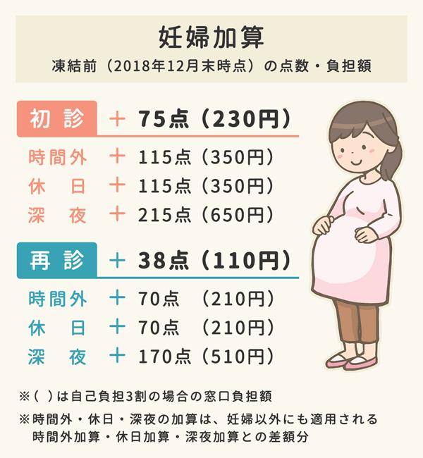 妊婦加算(凍結前)の診療報酬点数と自己負担額の一覧表。初診は75点(230円)、さらに時間外と休日115点(350円)、深夜215点(650円)が上乗せになる。再診は38点(110円)、さらに時間外と休日70点(210円)、深夜170点(510円)が上乗せになる