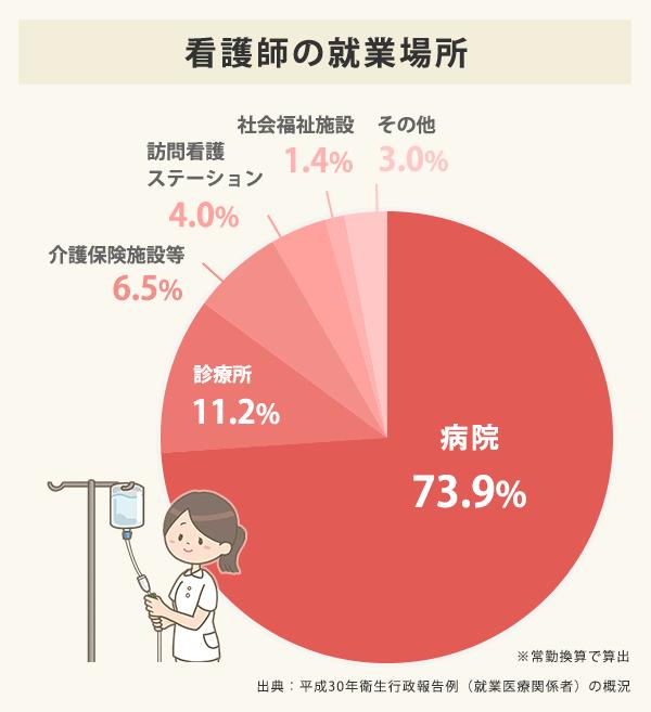 看護師の就業場所の円グラフ。病院73.9%、診療所11.2%、訪問看護ステーション4.0%、介護保険施設等6.5%、社会福祉施設1.4%、その他3.0%