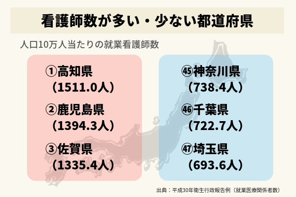 人口当たりの看護師数の都道府県トップ3とワースト3のイラスト