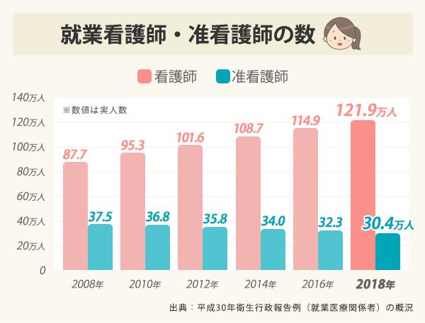 看護師・准看護師の就業人数の推移グラフ。看護師は2008年に87.7万人、2010年に95.3万人、2012年に101.6万人、2014年に108.7万人、2016年に114.9万人、2018年に121.9万人。准看護師は2008年37.5万人、2010年36.8万人、2012年35.8万人、2014年34.0万人、2016年32.3万人、2018年30.4万人