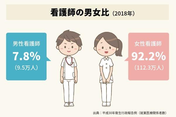 男性看護師と女性看護師のイラスト