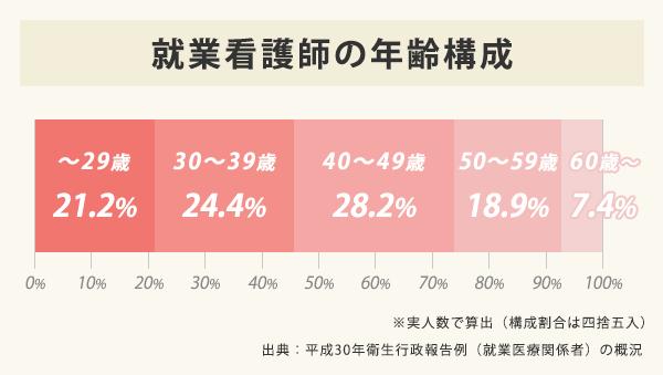 就業看護師の年齢構成のグラフ。20代21.2%、30代24.4%、40代28.2%、50代18.9%、60歳以上7.4%