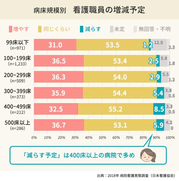 病床規模別で見る看護職員の増減予定の棒グラフ。99床以下は増やす31.0%、同じくらい53.5%、減らす1.2%。100~199床以下は増やす36.5%、同じくらい53.4%、減らす2.5%。200~299床以下は増やす36.3%、同じくらい54.0%、減らす2.9%。300~399床以下は増やす35.9%、同じくらい54.4%、減らす5.4%。400~499床以下は増やす32.5%、同じくらい55.2%、減らす8.5%。500床以上は増やす36.7%、同じくらい53.1%、減らす5.9%
