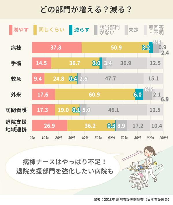 部門別の看護職員増減予定の棒グラフ。病棟は増やす37.8%、同じくらい50.9%、減らす3.2%。手術は増やす14.5%、同じくらい36.7%、減らす2.0%。救急は増やす9.4%、同じくらい24.8%、減らす0.4%。外来は増やす17.6%、同じくらい60.9%、減らす6.0%。訪問看護は増やす17.3%、同じくらい19.0%、減らす0.1%。退院支援・地域連携は増やす26.9%、同じくらい36.2%、減らす0.3%。該当部門がない・未定・無回答などは省略
