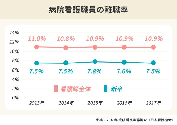 病院看護職員の離職率の折れ線グラフ。新卒の離職率は2013年7.5%、2014年7.5%。2015年7.8%、2016年7.6%、2017年7.5%。看護師全体の離職率は2013年11.0%、2014年10.8%。2015年10.9%、2016年10.9%、2017年10.9%