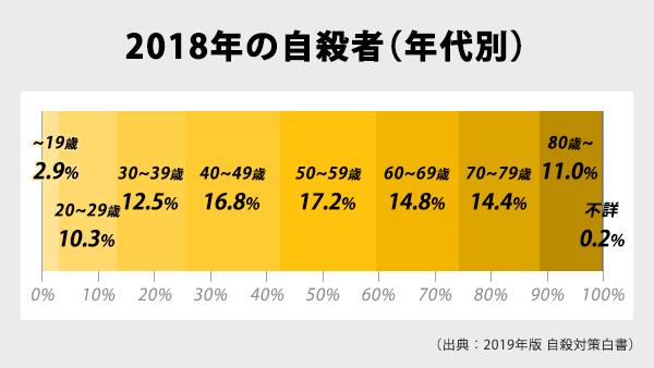 2018年の自殺者年代別表。~19歳2.9%、20~29歳10.3%、30~39歳12.5%、40~49歳16.8%、50~59歳17.2%、60~69歳14.8%、70~79歳14.4%、80歳~11.0%