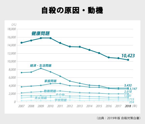 自殺の原因・動機の折れ線グラフ。「健康問題」は常にトップで2018年は1万423人、次いで多い「経済・生活問題」の3432人や「家庭問題」3147人などと比較しても多い