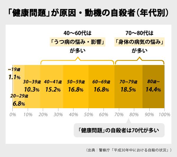 「健康問題」を動機とした自殺者の年代別表。~19歳1.1%、20~29歳6.8%、30~39歳10.3%、40~49歳15.2%、50~59歳16.8%、60~69歳18.5%、70~79歳18.5%、80歳~14.4%