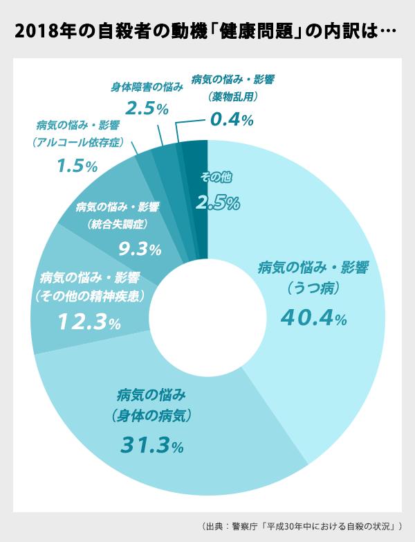 2018年の自殺動機「健康問題」の内訳の円グラフ。病気の悩み・影響(うつ病)40.4%、病気の悩み(身体の病気)31.3%、病気の悩み・影響(その他の精神疾患)12.3%、病気の悩み・影響(統合失調症)9.3%など