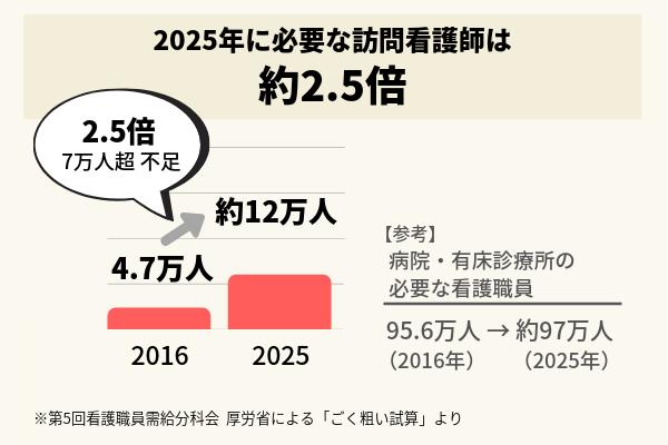 2025年に必要な訪問看護師数の棒グラフ。参考値として2025年に必要な病院・有床診療所の看護職員は約97万人で、2016年の95.6万人より微増
