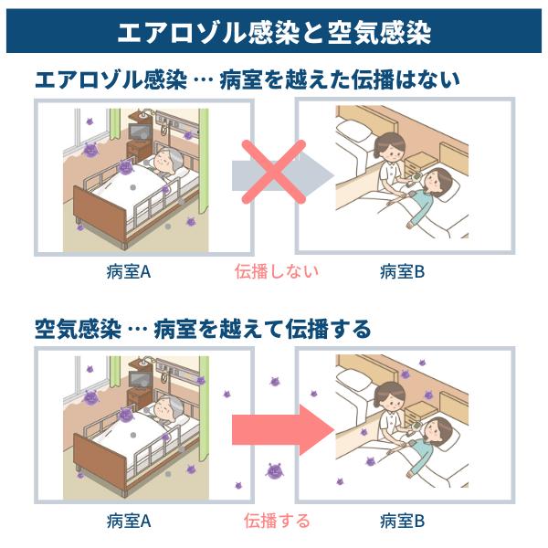 感染 空気 違い 感染 エアロゾル