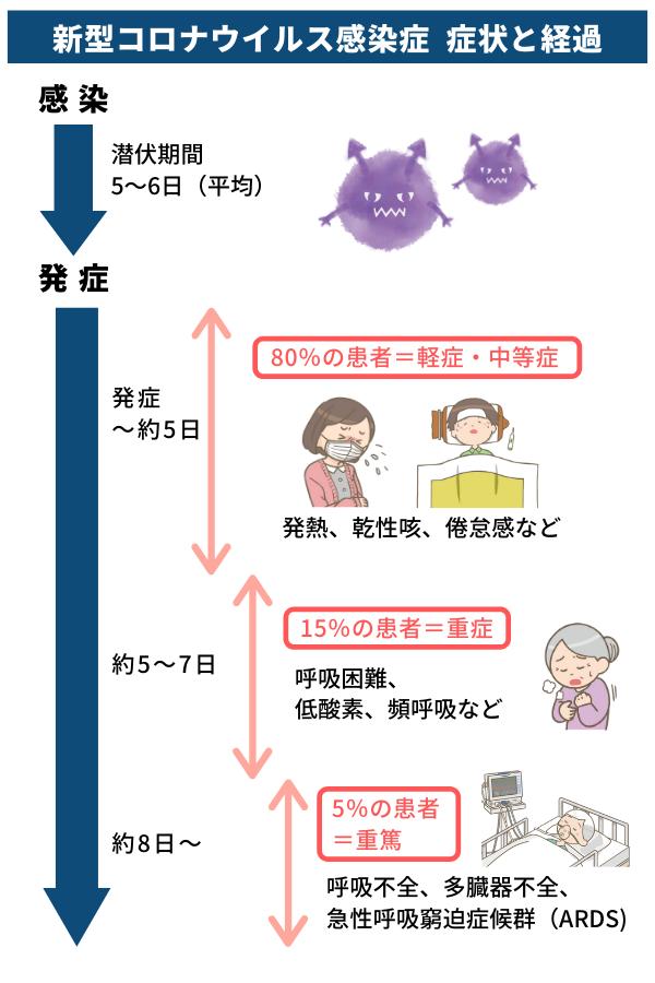 コロナ 感染 から 発症 まで の 期間 家族・同僚が新型コロナウイルスに感染した! 知っておくべき知識は?