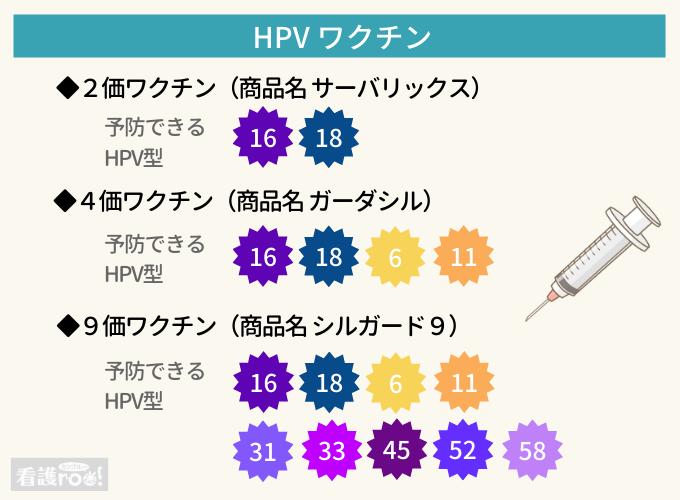 HPVワクチンの種類と予防できるHPV型の一覧図表。2価ワクチン(商品名サーバリックス)は16、18型。4価ワクチン(ガーダシル)は16、18、6、11型。9価ワクチン(シルガード9)は16、18、6、11、31、33、45、52、58型