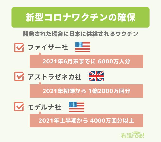 新型コロナワクチンが開発された場合に日本に供給されるワクチン量の図。ファイザー社は「2021年6月末までに6000万人分」、アストラゼネカ社は「2021年初頭から1億2000万回分」、モデルナ社は「2021年上半期から4000万回分以上」