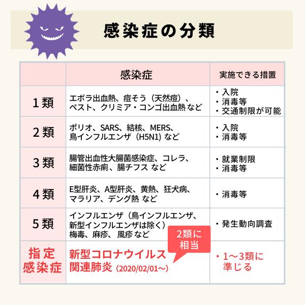 感染症分類の表