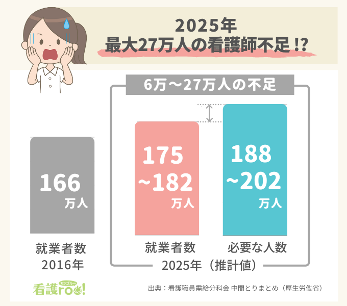 2025年の看護職員需給見通しのグラフ。2016年に166万人だった就業看護職員は2025年に175万~182万人に増えるものの、それを上回る188万~202万人の看護師が必要になる見通し