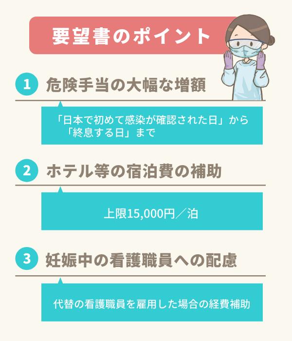 日看協の要望書ポイントまとめイラスト。1)危険手当の大幅な増額、日本で初めて感染が確認された日から「終息する日」まで。2)ホテル等の宿泊費の補助、上限15,000円/泊。3)妊娠中の看護職員への配慮、代替の看護職員を雇用した場合の経費補助