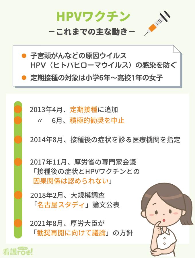 HPVワクチン「これまでの主な動き」まとめ表。HPVワクチンはヒトパピローマウイルスの感染を防ぎ、小学6年~高校1年の女子が定期接種の対象。2013年4月、定期接種に追加。同年6月、積極的勧奨が中止。2014年8月、接種後の症状を診る医療機関が選定される。2017年11月、厚労省の専門家会議が「接種後の症状とHPVワクチンの因果関係は認められない」と整理。2018年2月、国内の大規模調査「名古屋スタディ」論文が公表。2021年8月、厚労大臣が「勧奨再開に向けて議論」の方針