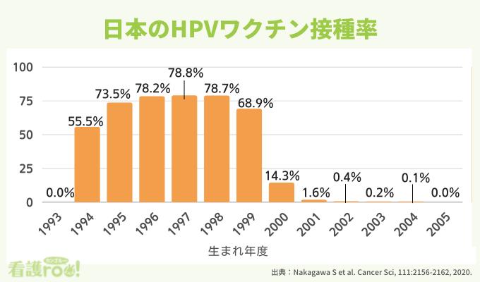 HPVワクチン接種率の推移グラフ。生まれ年度が1994年度は接種率55.5%、95年度73.5%、96年度78.2%、97年度78.8%、98年度78.7%、99年度68.9%、2000年度14.3%など。2001年度生まれ以降は接種率がほぼゼロの状態が続く