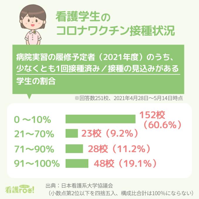 看護学生のコロナワクチン接種状況の表。接種済み・接種の見込みがある学生の割合が「0~10%」152校(60.6%)、「21~70%」23校(9.2%)、「71~90%」28校(11.2%)、「91~100%」48校(19.1%)