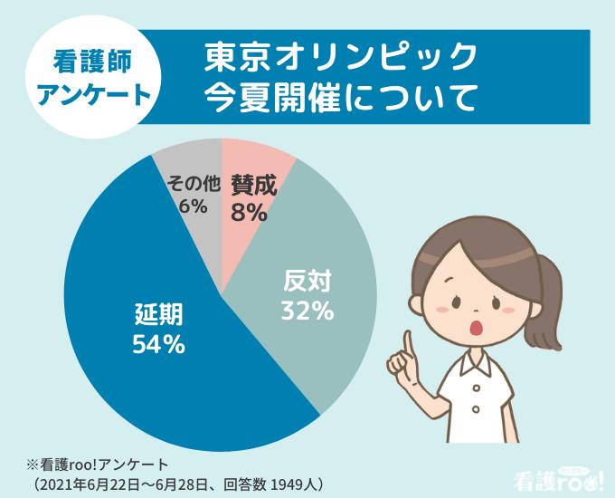 看護師アンケート「東京オリンピックの今夏開催について」結果のグラフ。賛成8%、反対32%、延期54%、その他6%