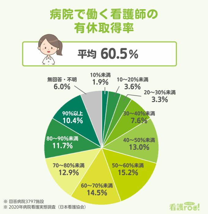 病院で働く看護師の有休取得率、円グラフ。取得率が10%未満は1.9%、10~19%は3.6%、20~29%は3.3%、30~39%は7.6%、40~49%は13.0%、50~59%は15.2%、60~69%は14.5%、70~79%は12.9%、80~89%は11.7%、90%以上は10.4%、無回答・不明6.0%