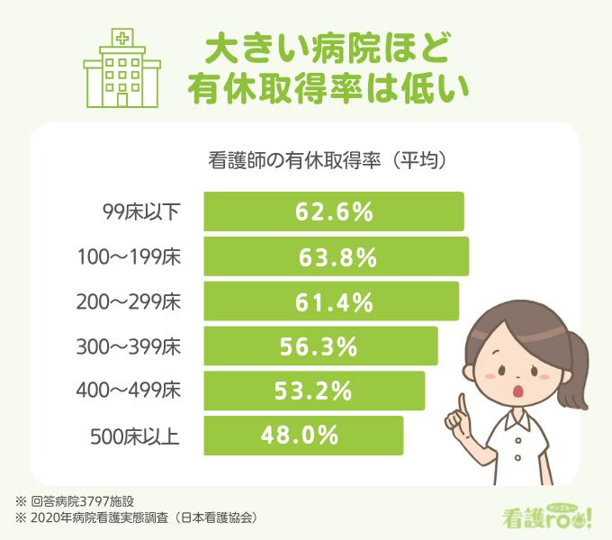 病床規模別の看護師の有休取得率グラフ。99床以下62.6%、100~199床63.8%、200~299床61.4%、300~399床56.3%、400~499床53.2%、500床以上48.0%