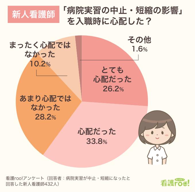 新人看護師に聞いた「病院実習の中止・短縮の影響を入職時に心配したか」円グラフ。「とても心配だった」26.2%、「心配だった」33.8%、「あまり心配ではなかった」28.2%、「まったく心配ではなかった」10.2%、「その他」1.6%