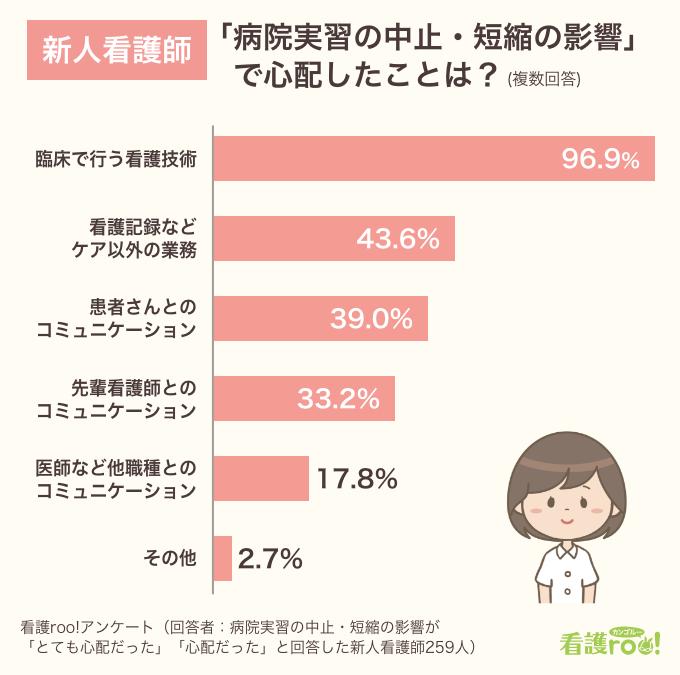 「病院実習の中止・短縮の影響について心配したこと」棒グラフ(複数回答)。「臨床で行う看護技術」96.9%、「看護記録などケア以外の業務」43.6%、「患者さんとのコミュニケーション」39.0%、「先輩看護師とのコミュニケーション」33.2%、「医師など他職種とのコミュニケーション」17.8%、「その他」2.7%