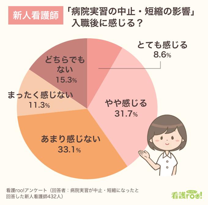 新人看護師に聞いた「病院実習の中止・短縮の影響を入職後に感じるか」円グラフ。「とても感じる」8.6%、「やや感じる」31.7%、「あまり感じない」33.1%、「まったく感じない」11.3%、「どちらでもない」15.3%