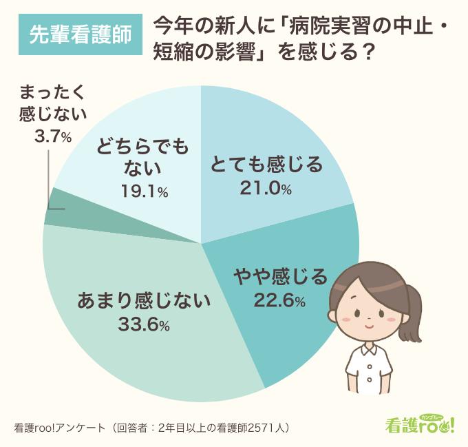 先輩看護師に聞いた「新人看護師について病院実習の中止・短縮の影響を感じるか」円グラフ。「とても感じる」21.0%、「やや感じる」22.6%、「あまり感じない」33.6%、「まったく感じない」3.7%、「どちらでもない」19.1%