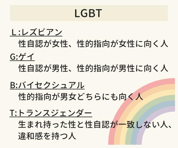 LGBTとはの表。L(レズビアン)は性自認が女性、性的指向が女性に向く人。G(ゲイ)は性自認が男性、性的指向が男性に向く人。B(バイセクシュアル)は性的指向が男女どちらにも向く人。T(トランスジェンダー)は生まれ持った性と性自認が一致しない人、違和感を持つ人のこと。