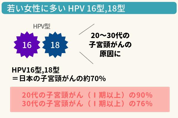 HPV16型18型は若い女性に感染が多いの図。16型18型は日本の子宮頸がんの約30%の原因になっている。特に20代の子宮頸がんでは90%、30代の子宮頸がんでは76%が16型18型が原因とされる