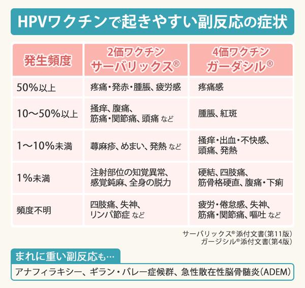 HPVワクチンで起きやすい副反応の症状一覧表