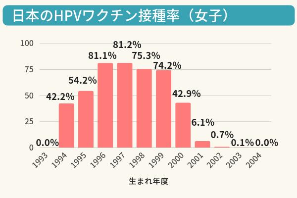 日本のHPVワクチン接種率の棒グラフ。1994年度生まれから2000年度生まれは42~81%の接種率だが、他世代はほぼ0%