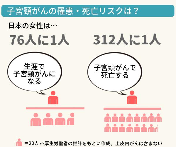 子宮頸がんの罹患・死亡リスクの図説。日本の女性は76人に1人が子宮頸がんになり、312人に1人が子宮頸がんで死亡している