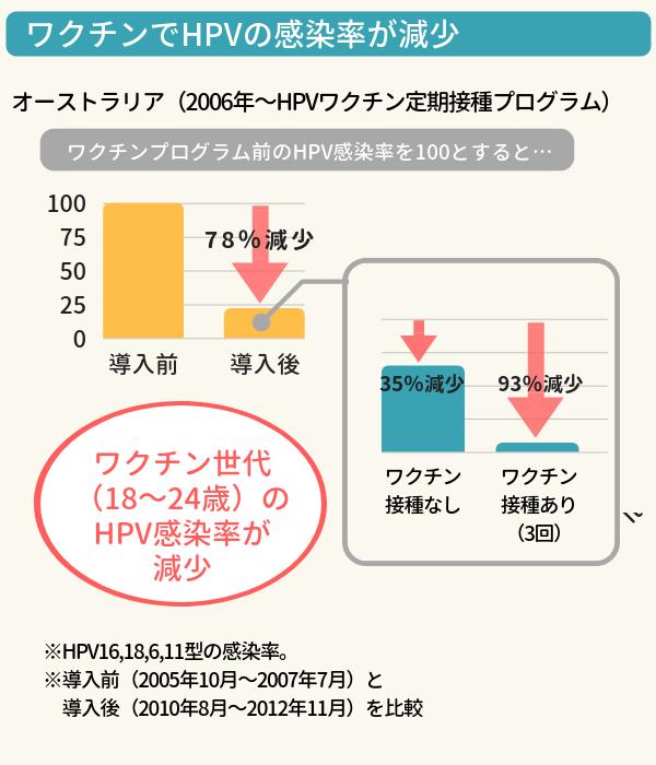 オーストラリアでのHPV感染率減少を示すグラフ。ワクチン導入後はHPV感染率が78%減少し、特に3回摂取した群では93%減少した