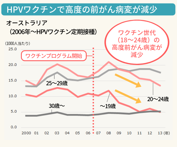 オーストラリアで高度の前がん病変が減少したグラフ。ワクチン導入後、接種世代の前がん病変が減少している