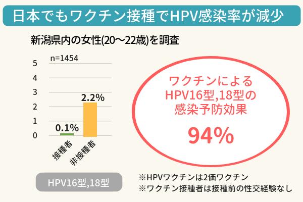 ワクチン接種でHPV感染率が減少した新潟大の研究結果グラフ