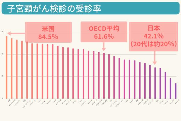 OECD加盟各国の子宮頸がん検診の受診率を示した棒グラフ。最も高い米国が84.5%、OECD平均は61.6%。それに対して日本は42.1%とワースト5位
