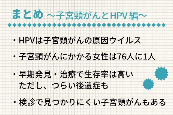子宮頸がんとHPV編のまとめ図表。1)HPVは子宮頸がんの原因ウイルス、2)子宮頸がんにかかる女性は76人に1人、3)早期発見・治療で生存率は高いが、つらい後遺症もある、4)検診で見つかりにくい子宮頸がんもある