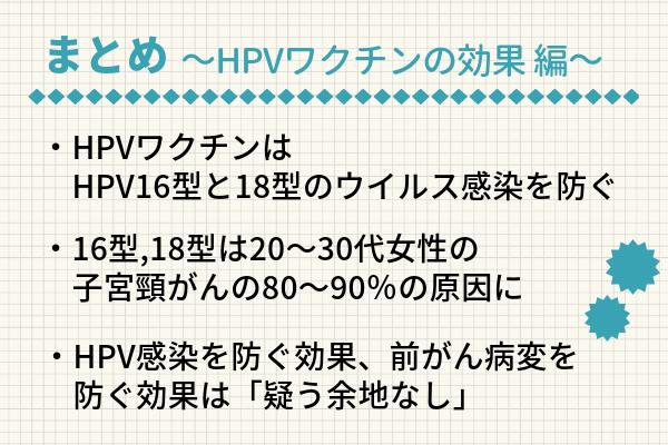 HPVワクチンの効果編のまとめの図表。1)HPVワクチンはHPV16型と18型のウイルス感染を防ぐ、2)16型と18型は20~30代の子宮頸がんの80~90%の原因、3)HPV感染を防ぐ効果、前がん病変を防ぐ効果は「疑う余地なし」